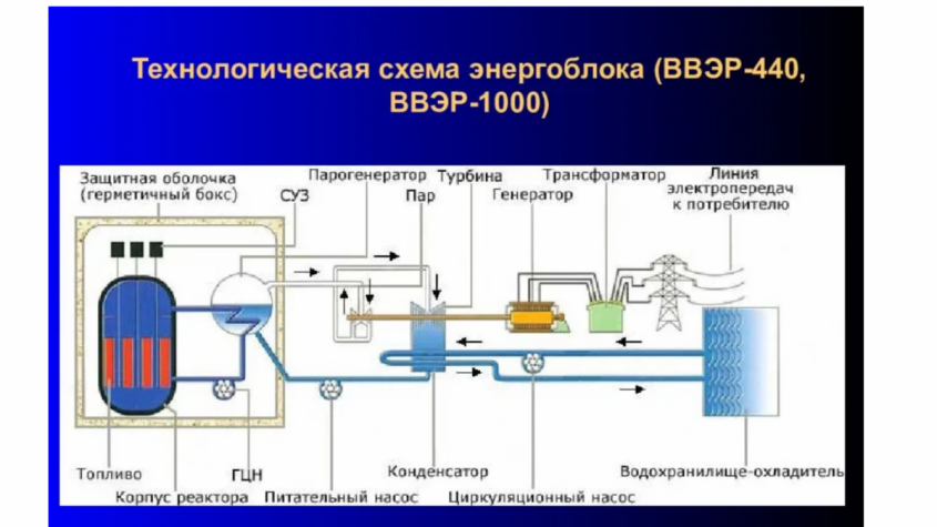 Водородная энергетика (3):