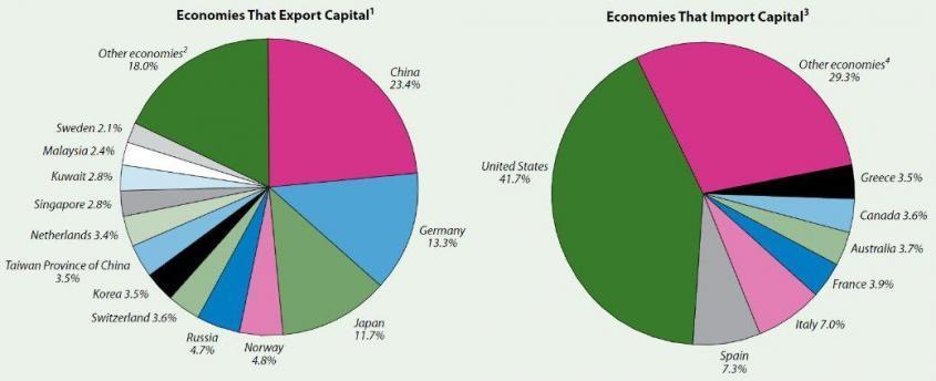 Без притока иностранного капитала паразитические США существовать не смогут