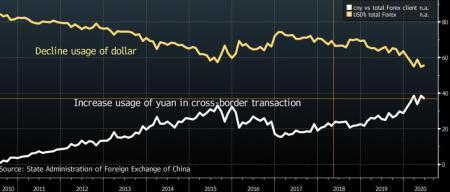 Китай быстро убирает доллар из своей внешней торговли, заменяя его юанем