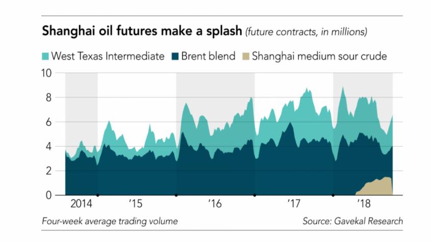 Итоги нефтяной войны 2020: Нефть за юани не только для Китая – теперь это новая реальность