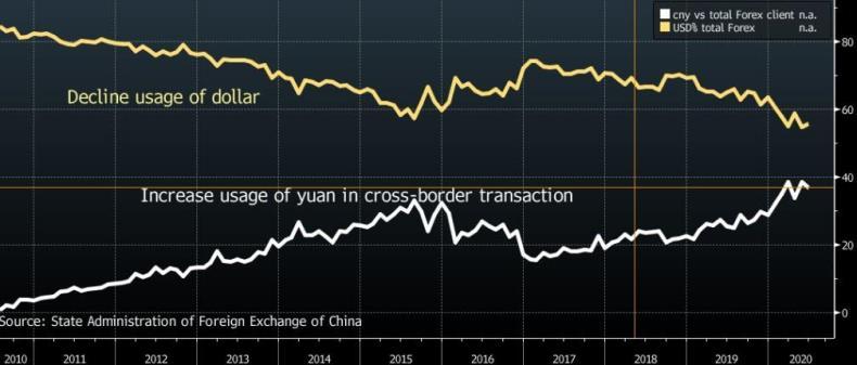 Китай без шума сократил использование доллара США в международной торговле на 20%
