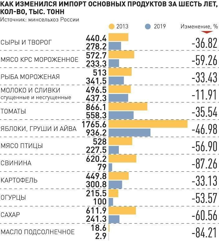 За 6 лет санкций Россия вошла в число лидеров по поставкам продовольствия на мировой рынок