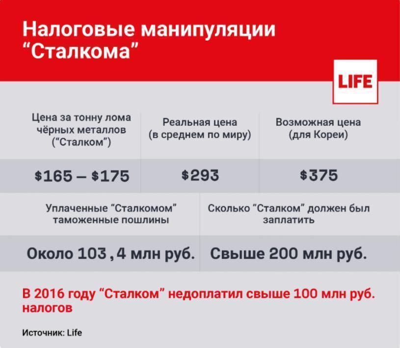 История взлета и падения бизнес-империи клана Фургалов