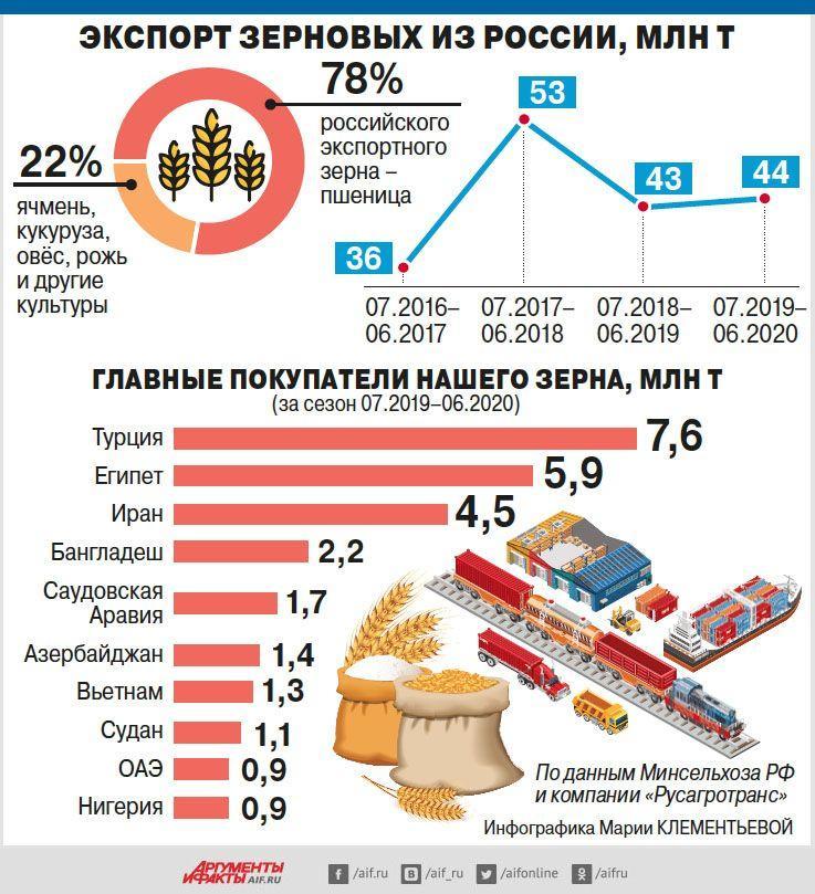 Санкции как мощный двигатель развития сельского хозяйства России