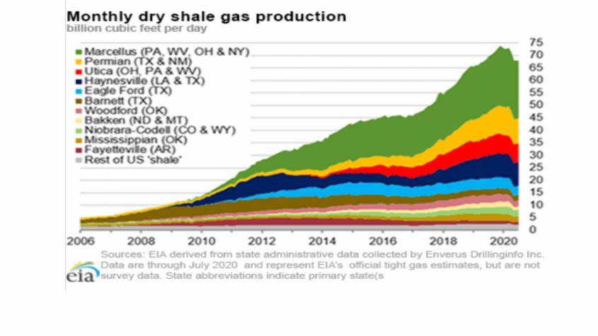 Сланцевый тупик США: нефтяная война проиграна на очереди газовая