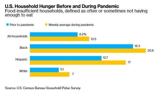 Голод в США. Уровень жизни падает, США входит в полосу социальной катастрофы