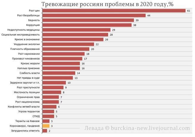 Коронавирус беспокоит россиян гораздо меньше экономики