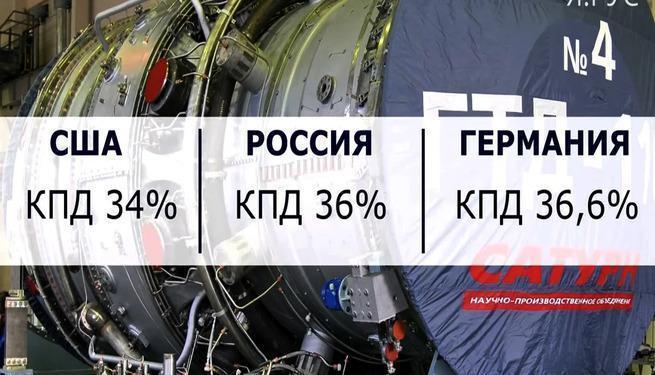 Россия создала сильнейшую конкуренцию США и Германии в отрасли газотурбинных двигателей