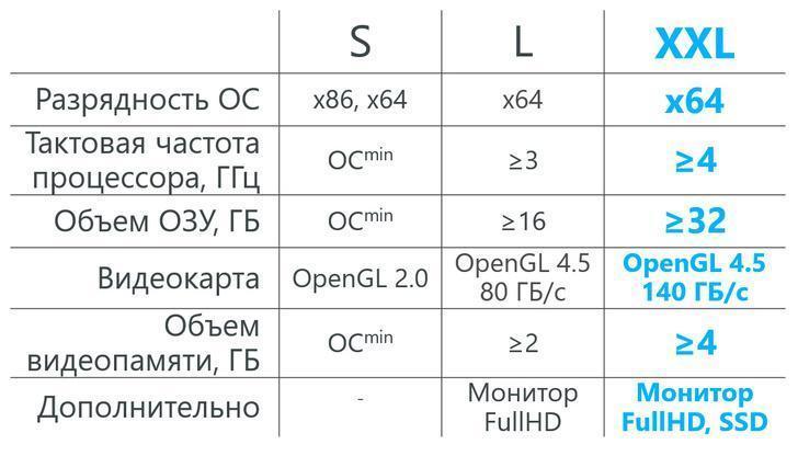 Системные требования для комфортной работы в КОМПАС-3D v19